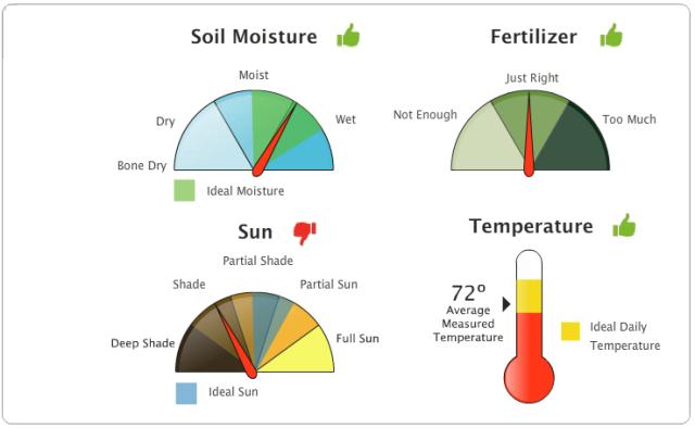 plantsmart gardening report